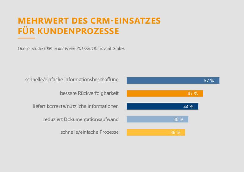 Die Vorteile von CRM 2