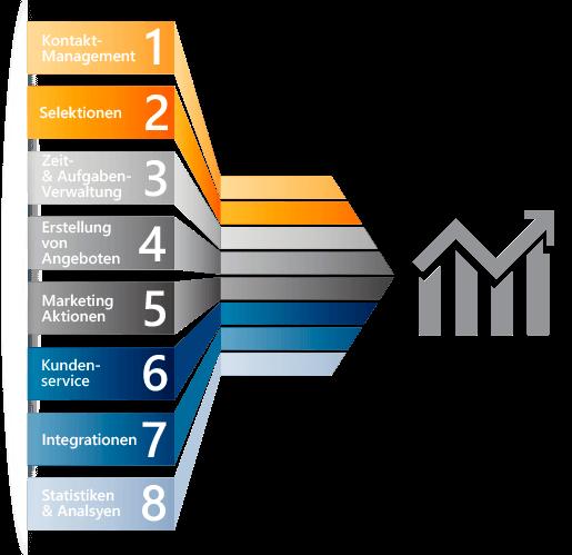 Pfeil-Grafik zu den CRM-Bausteinen die zum Erfolg führen