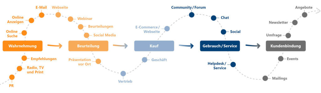 CRM-Strategie und Customer Journey mit Kontaktpunkten