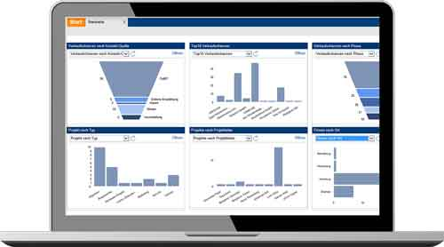 CRM-Reporting: Analyse Ihrer CRM Daten