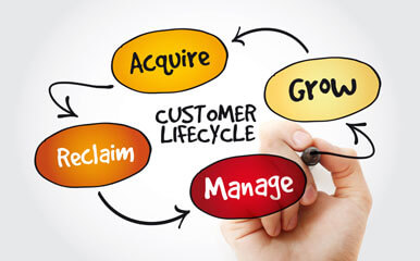 Blog Beitragsbild Customer Lifecycle