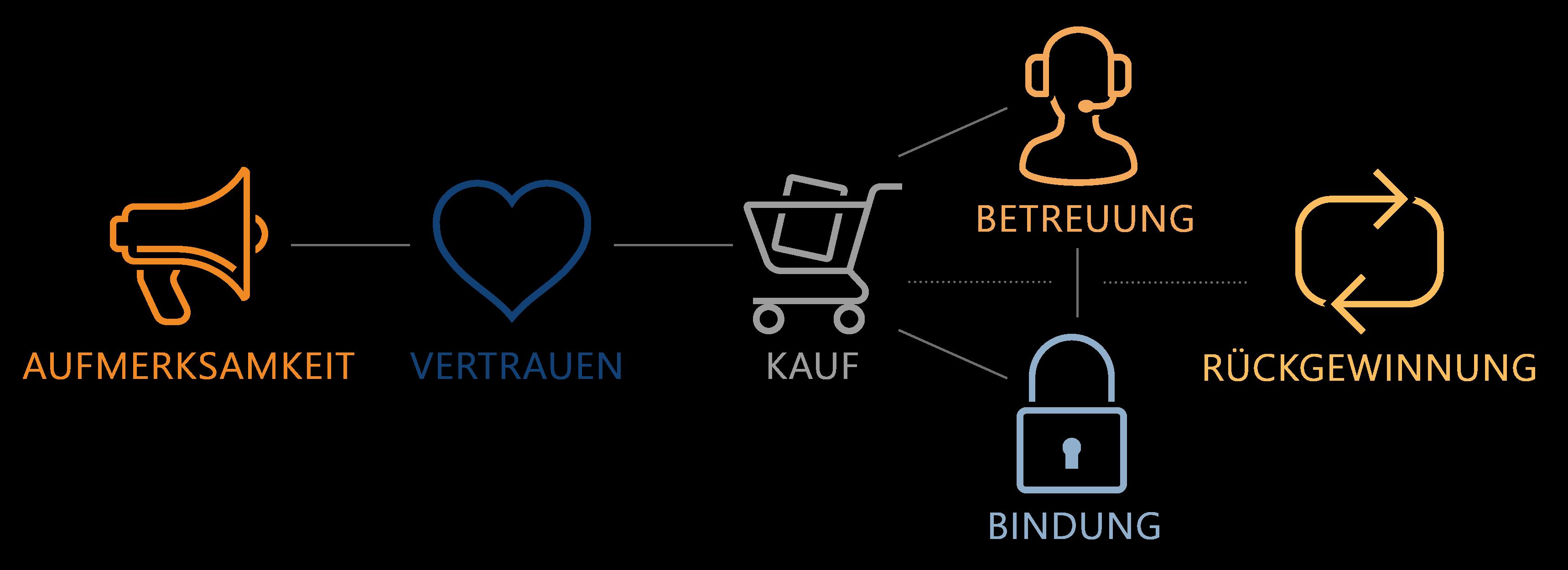 Customer Lifecycle 1