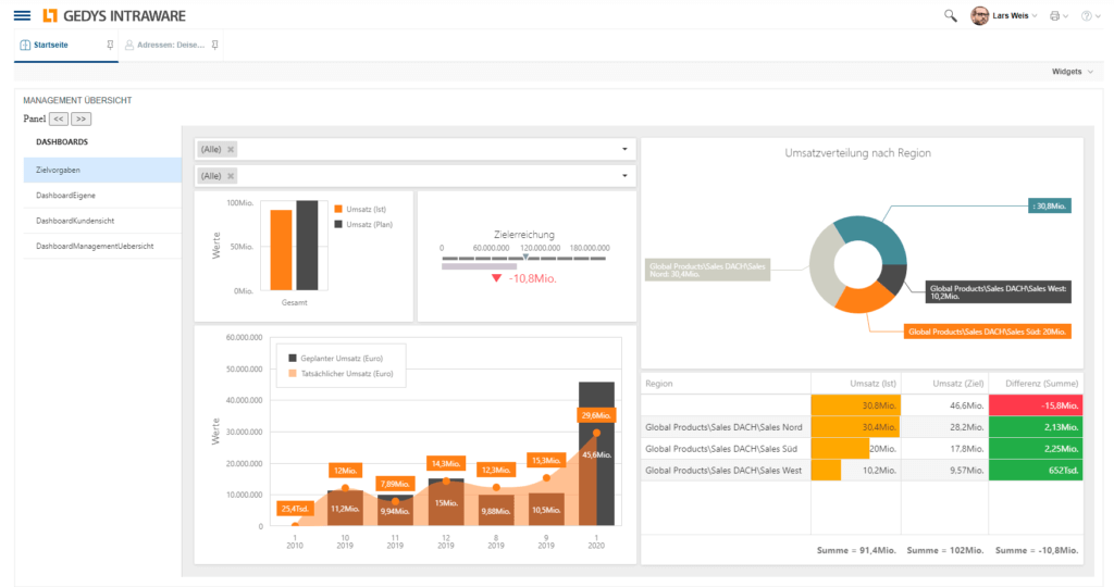 Management dashboard of Release 8.11 of GEDYS-IntraWare