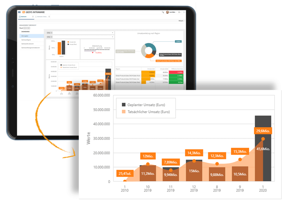 Sales dashboard in release 8.11 of GEDYS-IntraWare