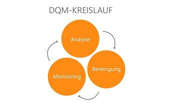Grafik-Kreislauf-Datenqualität im CRM von der GEDYS IntraWare