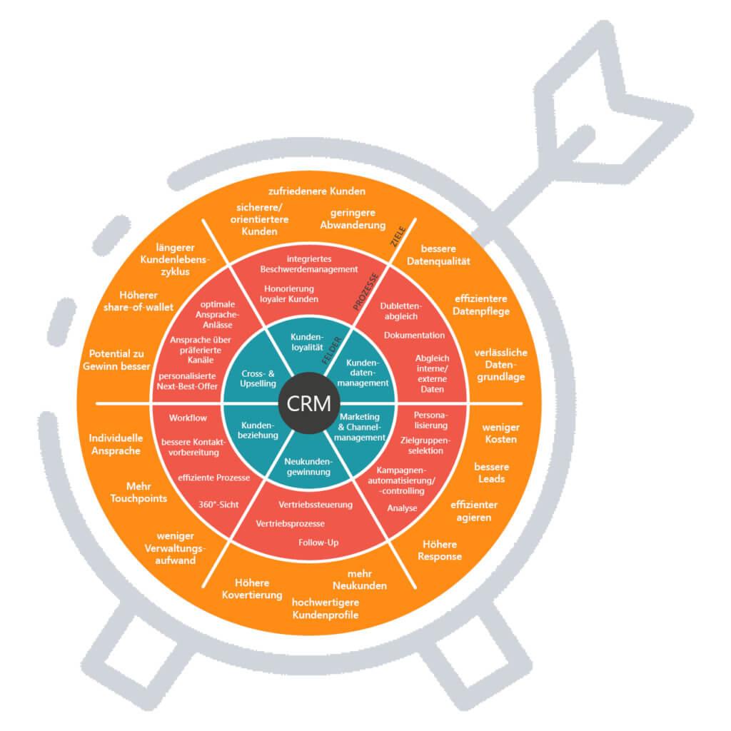 Das CRM-System: Aufgabenfelder und Prozesse, die die CRM-Software für die Zielerreichung in kundenzentrierten Unternehmen managed