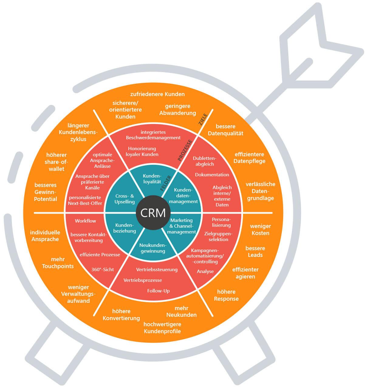 Das-CRM-System: Grafik zur Zielerreichung von GEDYS IntraWare
